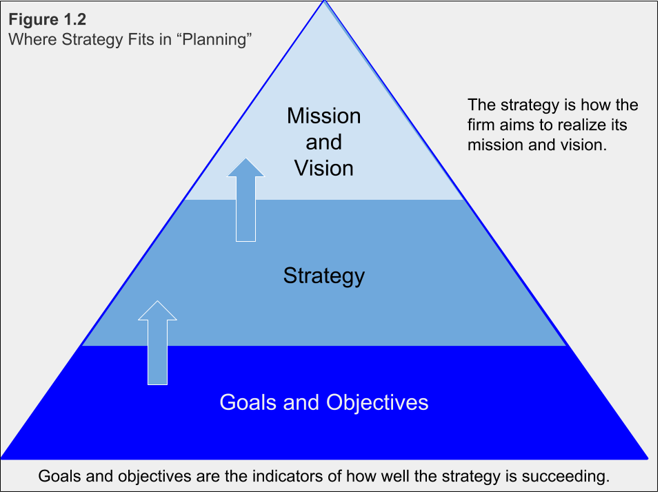 """Figure 1.2. Where Strategy Fits in """"Planning"""""""