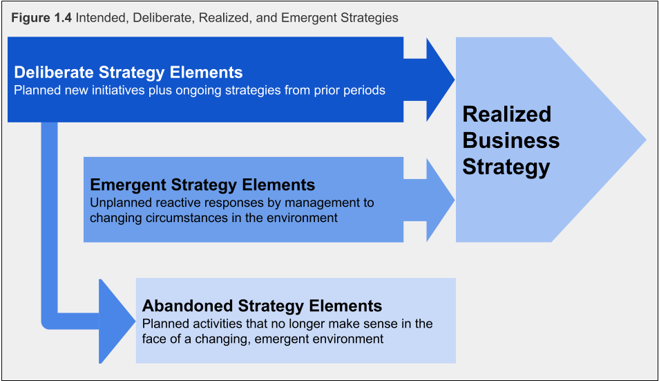 Figure 1.4. Intended, Deliberate, Realized, and Emergent Strategies