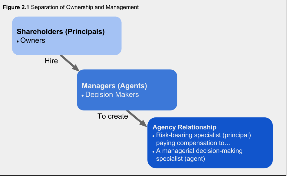 Figure 2.1 Separation of Ownership and Management