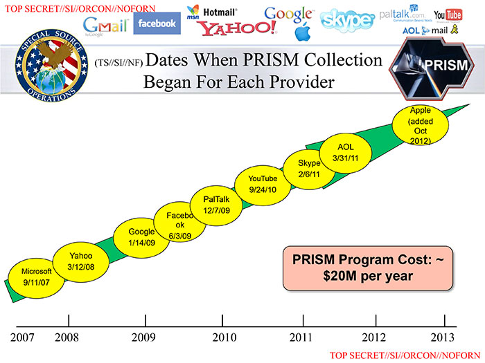 PRISM Collection, National Security Agency.
