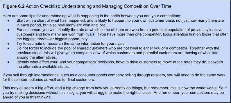 Figure 6.2. Action Checklist: Understanding and Managing Competition Over Time