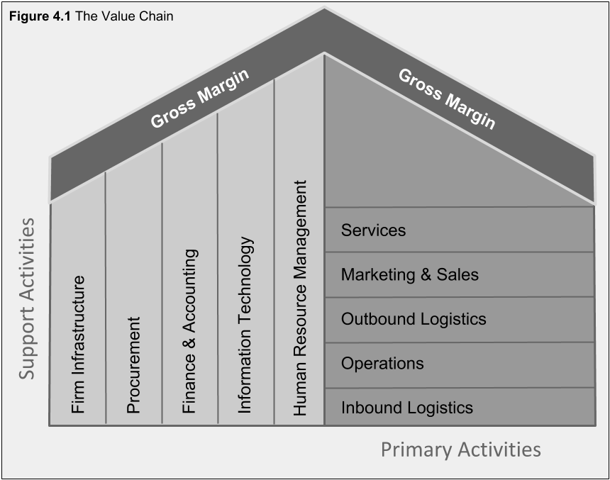 Figure 4.1. The Value Chain