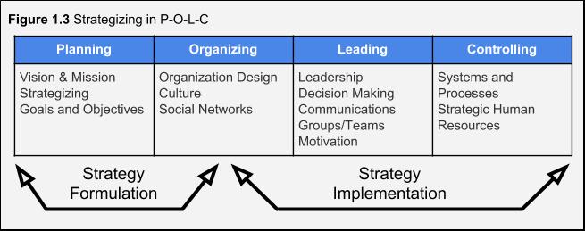 Figure 1.3. Strategizing in P-O-L-C