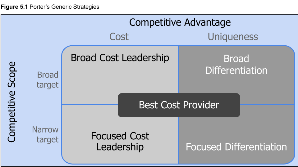 Figure 5.1. Porter's Generic Strategies