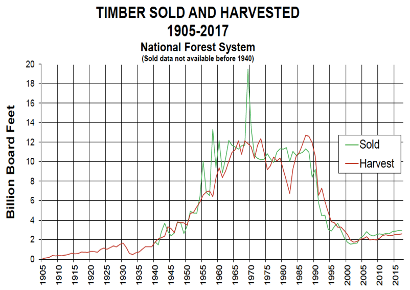 Timber harvested from national forests, 1905-2017.