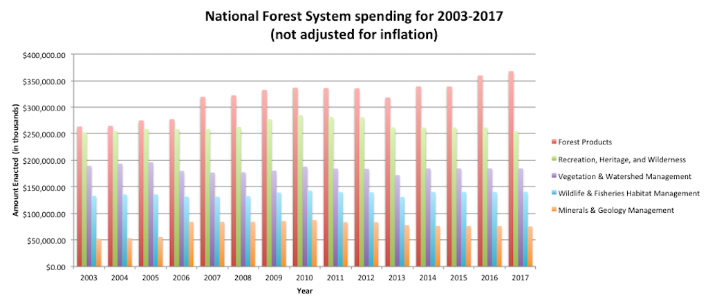 National Forest System spending in nominal dollars, 2003-2017 (not adjusted for inflation).
