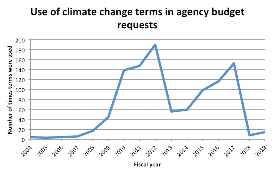 "Number of times the terms ""climate change,"" ""global climate,"" or ""global warming"" appear in US Forest Service annual budget request documents."