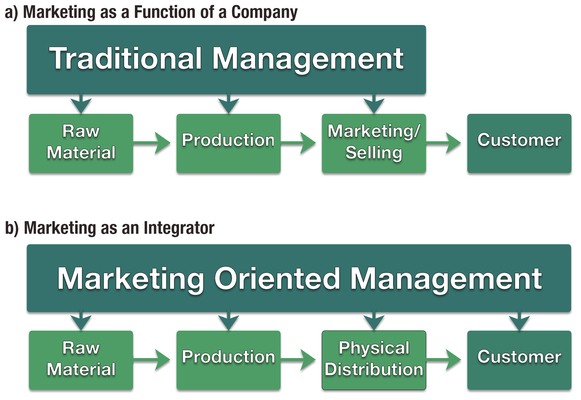 Marketing as a Function of the Company and as an Integrator