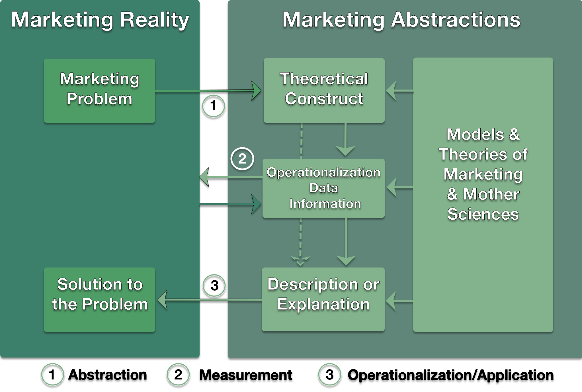 The Scientific Approach to Marketing