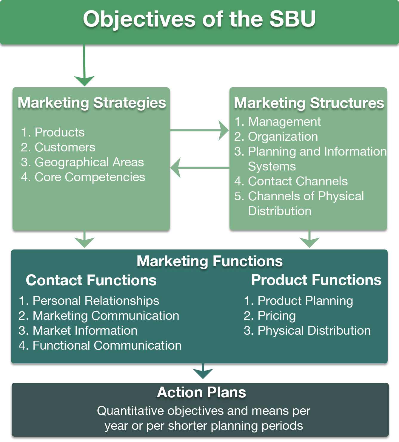 Integrated Model of Marketing and Planning