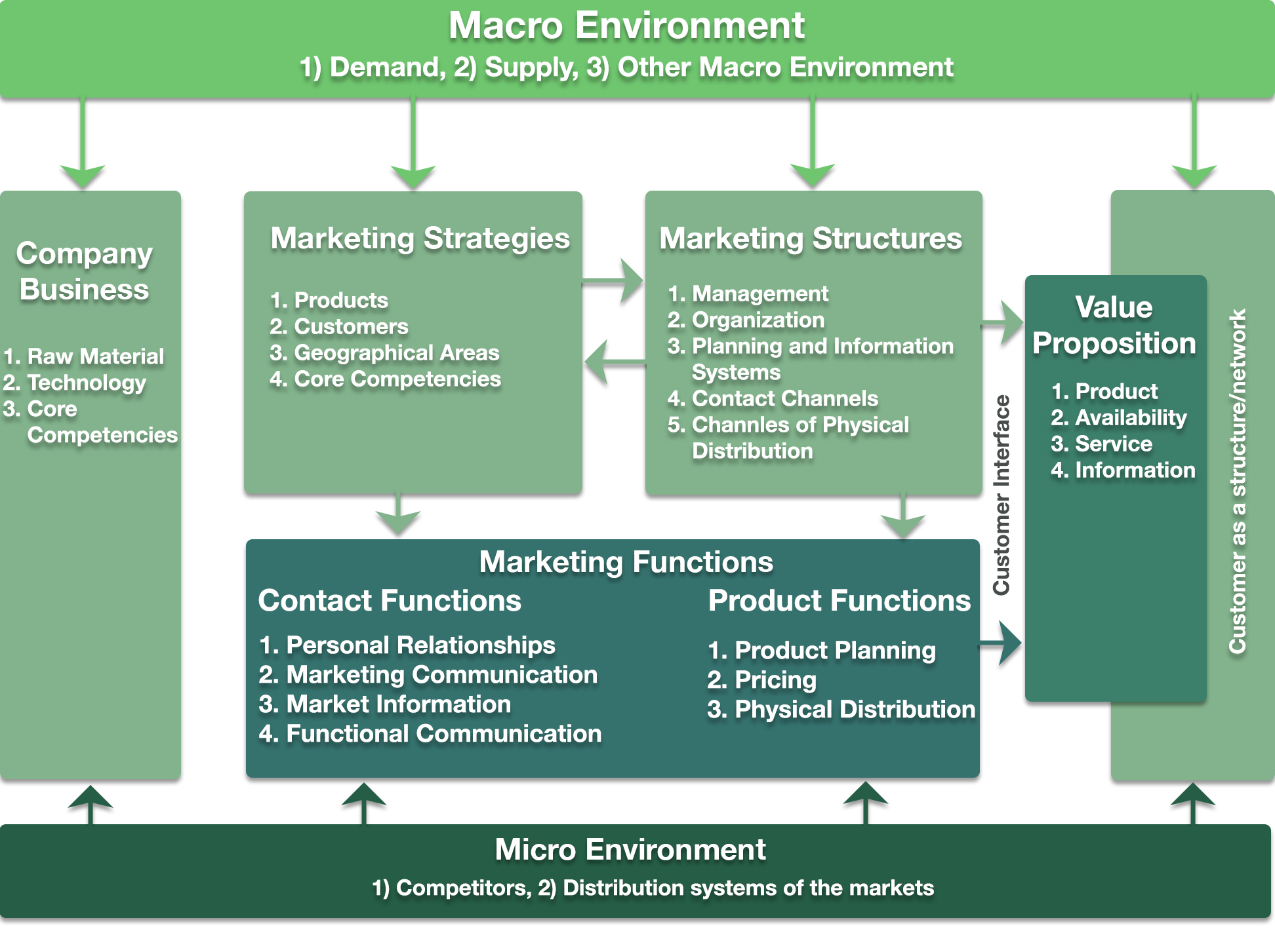 An Expanded Integrated Model of Marketing Planning