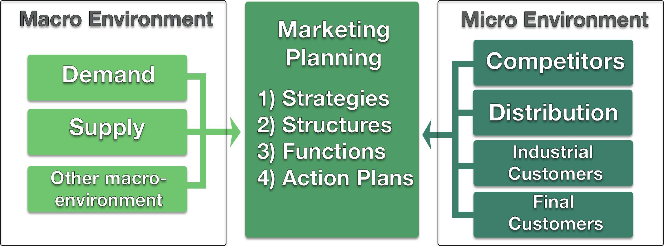 Information Environment Model