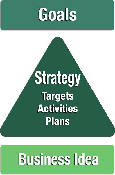 Strategy as a Framework