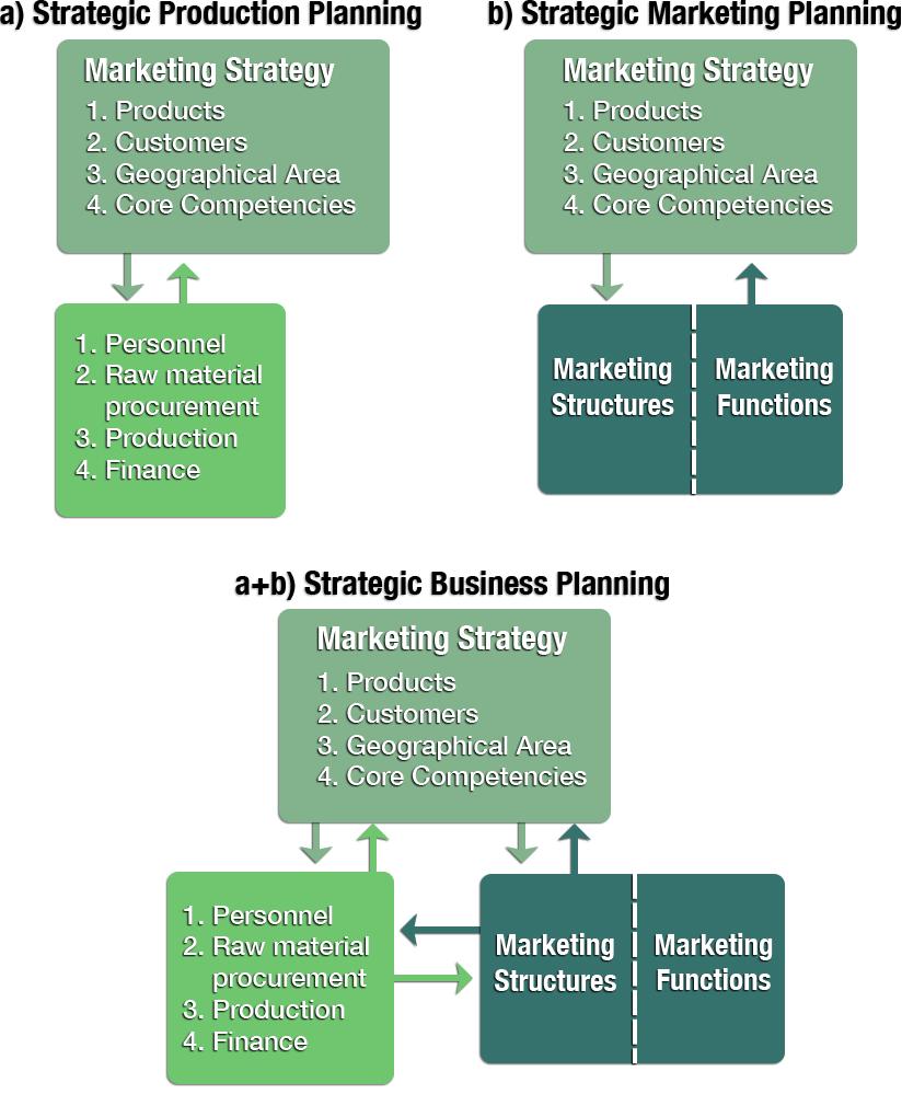 Business Versus Marketing Planning