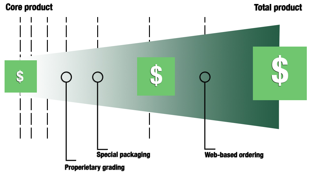 The Total Product Continuum