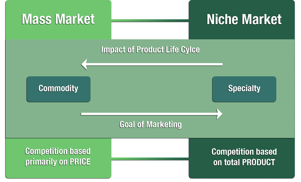 The Product Differentiation Spectrum