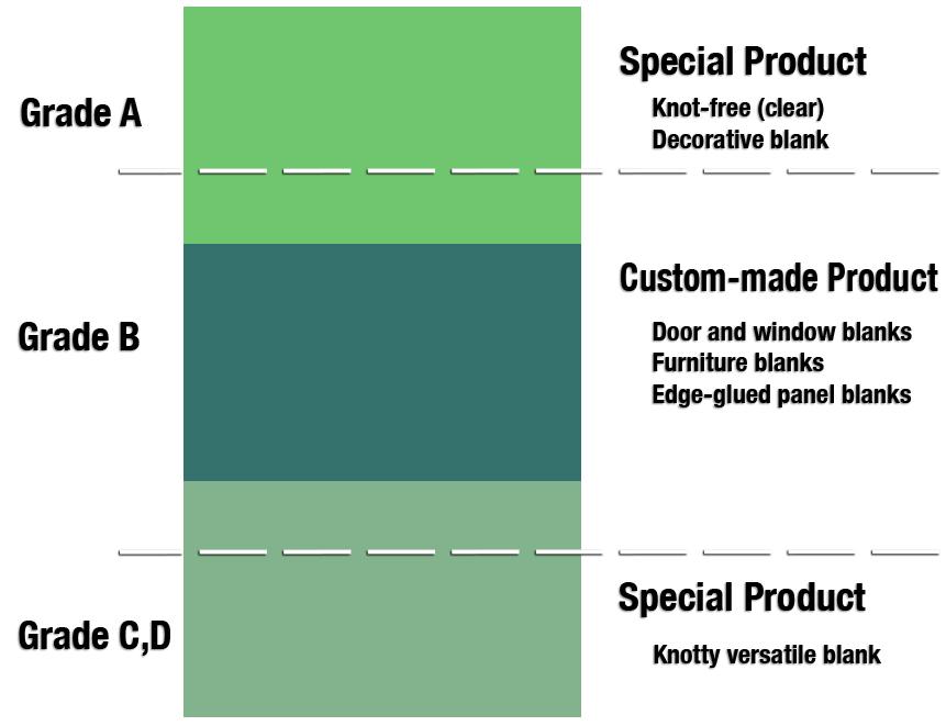 Scandinavian Lumber Grades and uses of Blanks