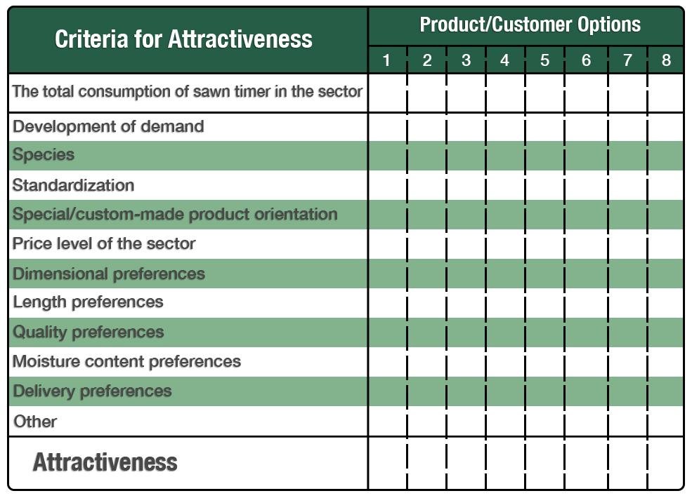 Matrix for Assessing Attractiveness of Customer Sectors