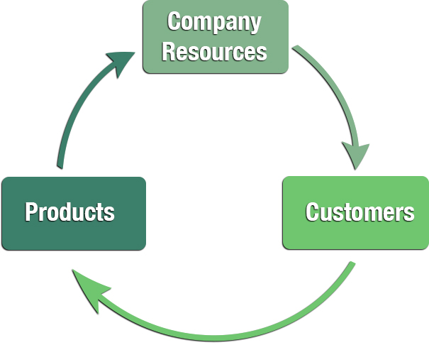 Ingredients of Sustainable Competitive Advantage