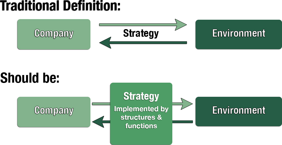 Strategy as an Adjuster Between a Company and its Environment