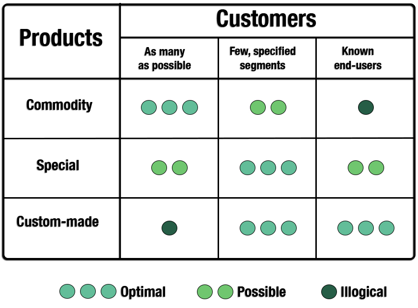 Connection Between Product and Customer Strategies