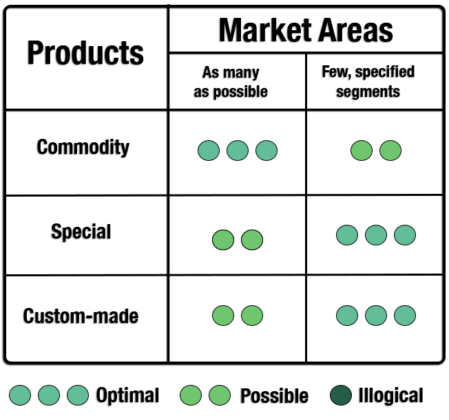 Connection Between Products Strategies and Market Area Strategies