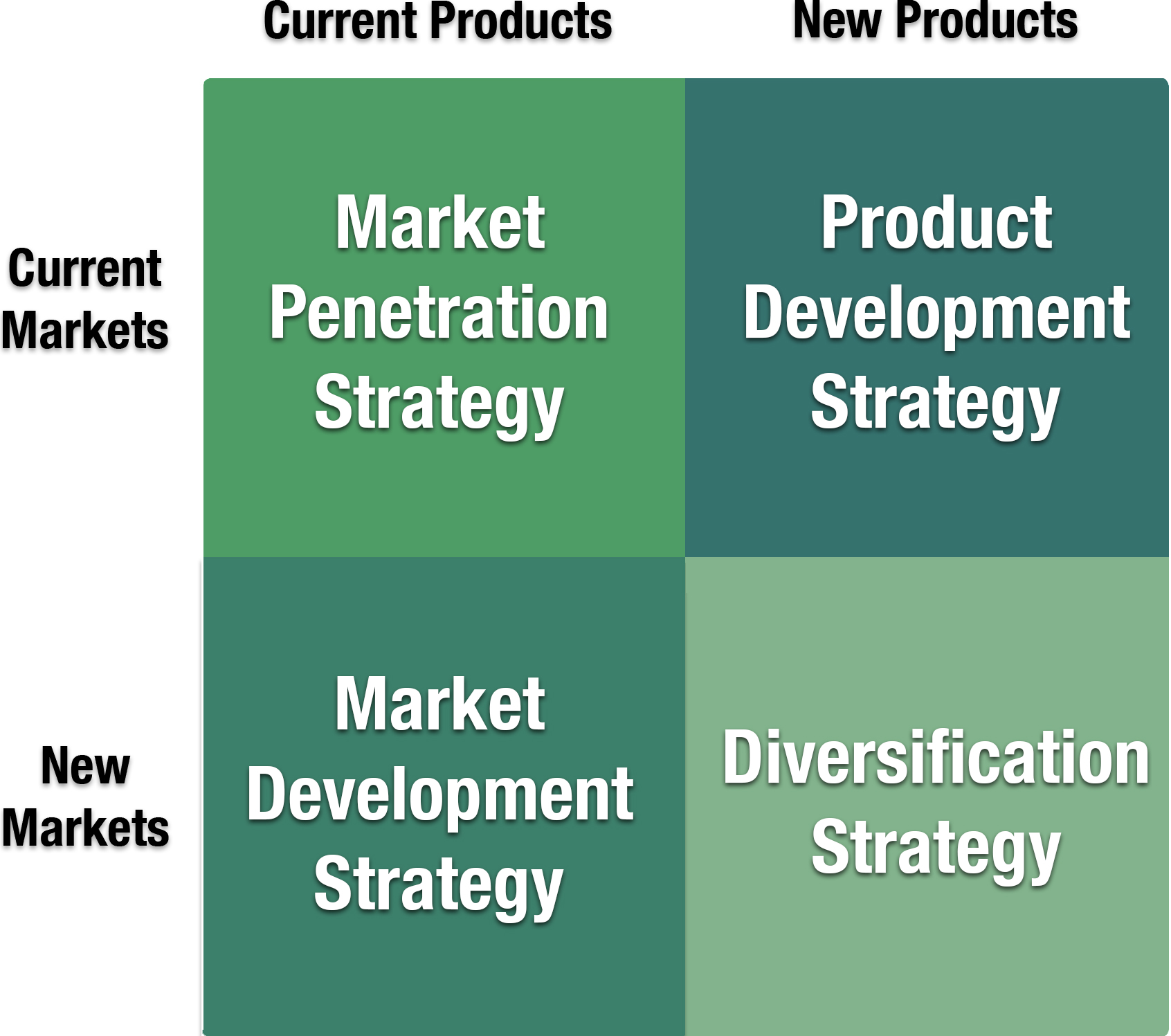 Ansoff's Window for Strategic Positioning