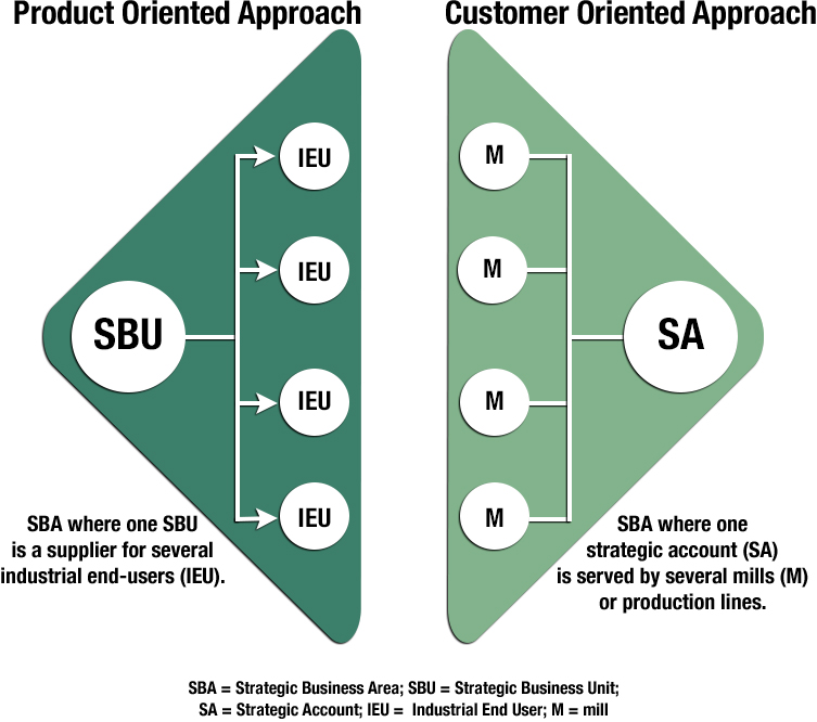 An SBU Versus Strategic Account Approach to the Marketplace