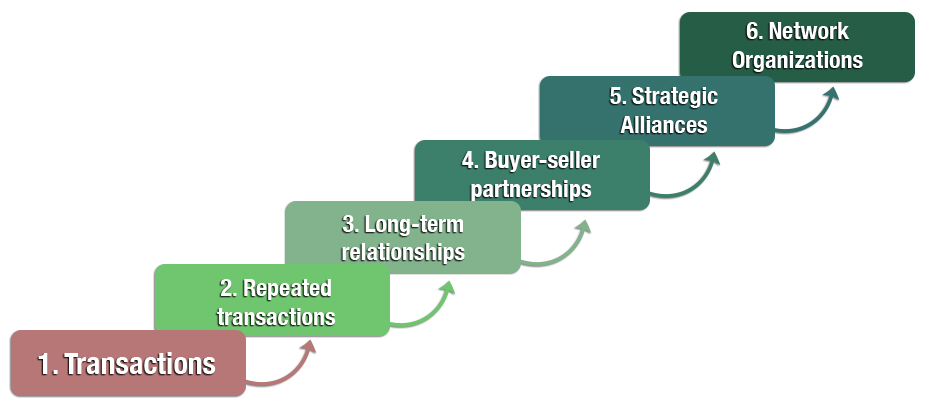 A Range of Marketing Relationships. Adapted from Webster