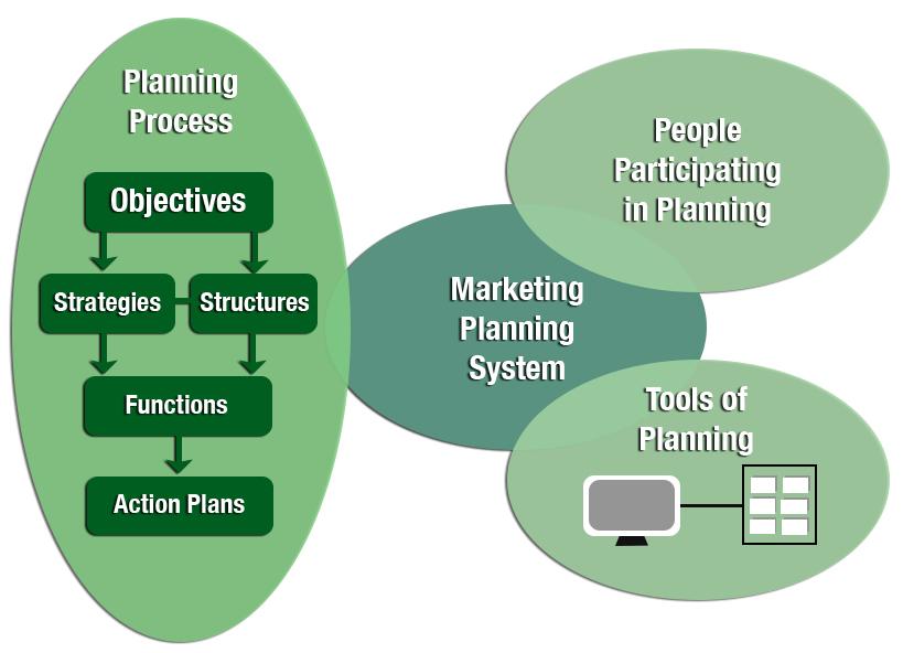 Marketing Planning System