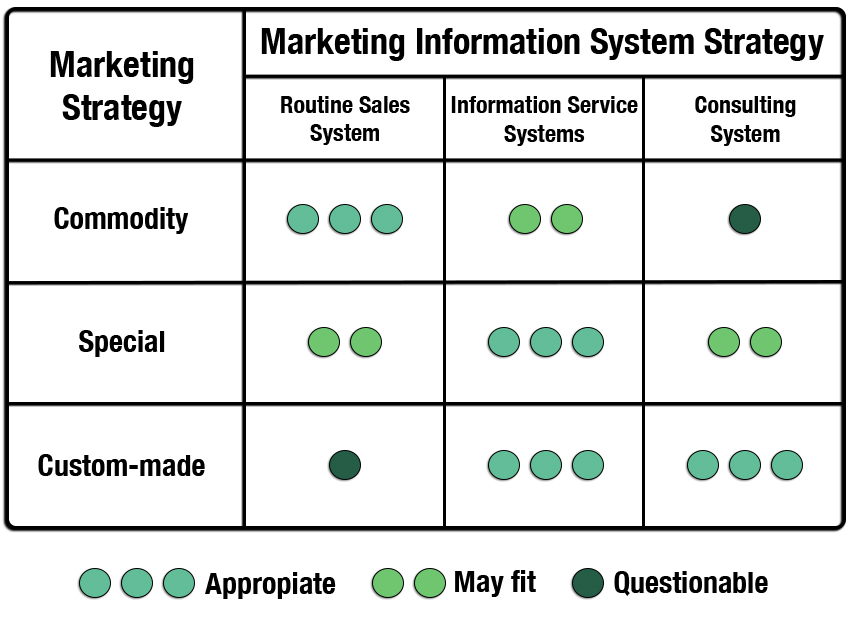 Hypotheses of Connections Between Strategy and Information Systems