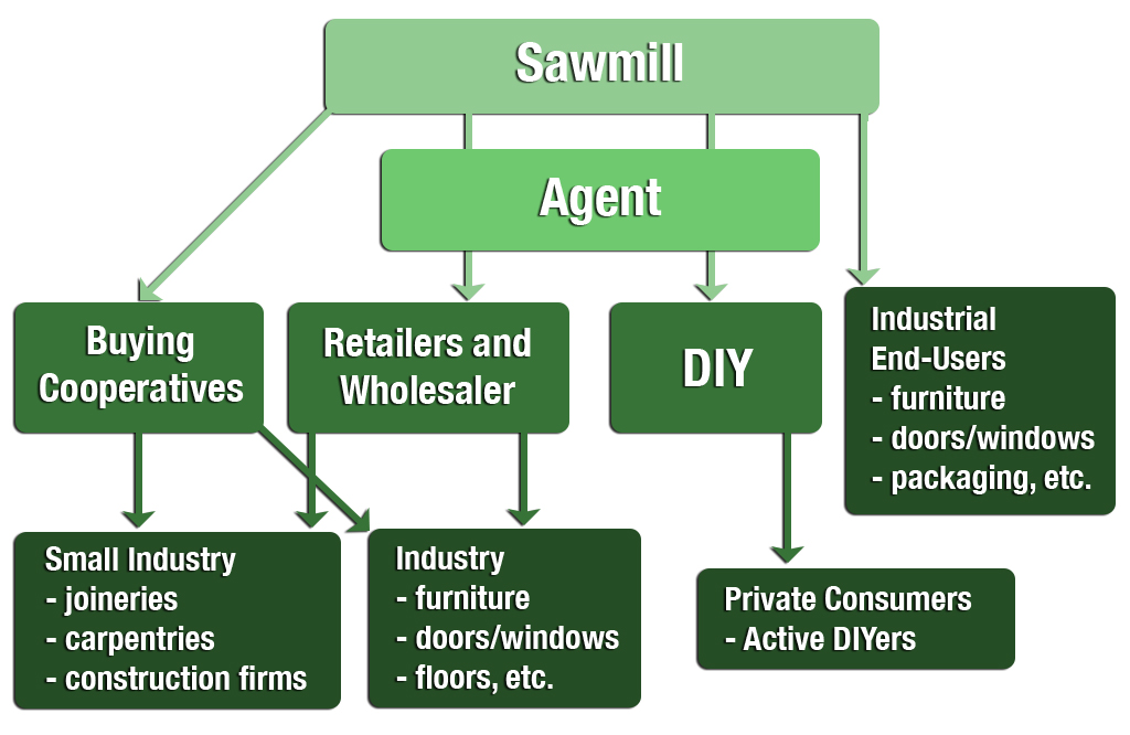 Example Channels from a Scandinavian Sawmill to the German Market
