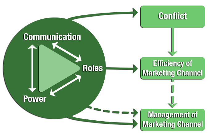 Basics Factors Affecting the Efficiency of the Marketing Channel