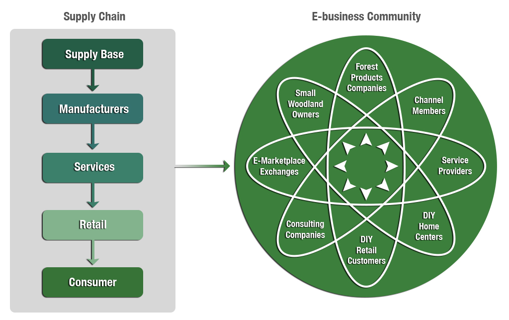 An E-commerce-facilitated Network. (Adapted from Kahl & Berquist)