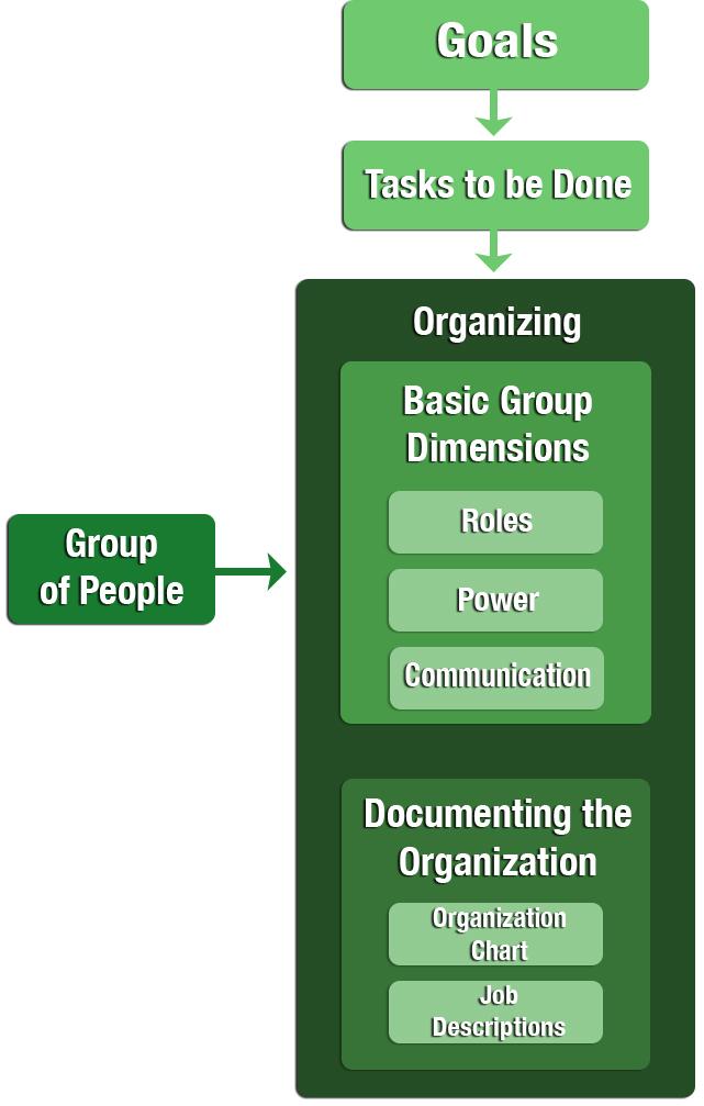 The Idea of Organizing