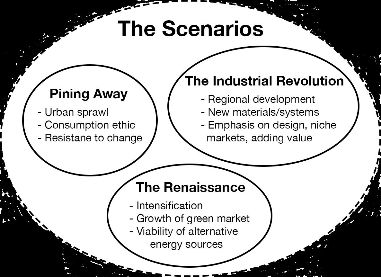 The Scenarios: Pining Away, The Industrial Revolution, The Rennaissance