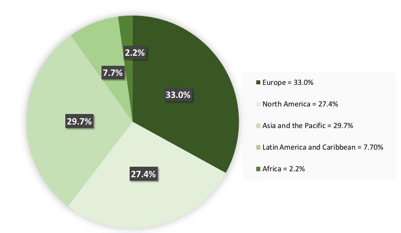 Global production of sawnwood, by region