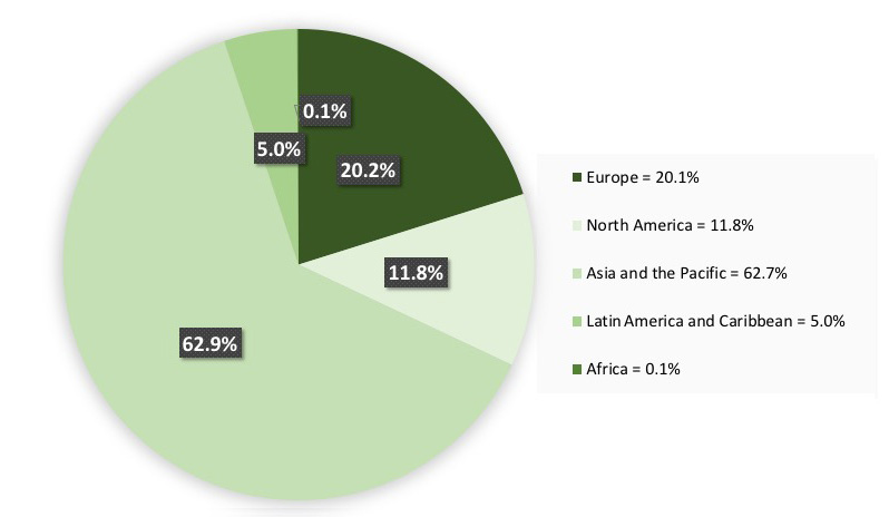 Global production of wood based panels, by region