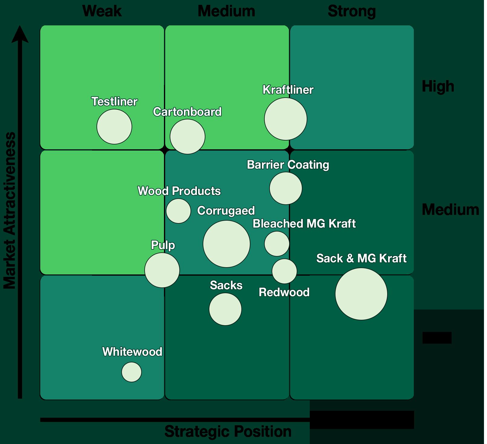 Strategic Position vs. Market Attractiveness