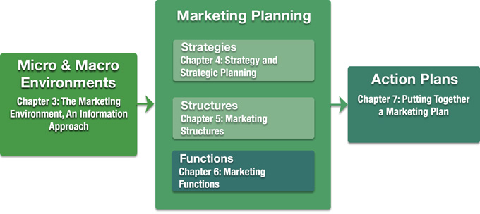 Book Structure Compared to the Integrated Model of Marketing Planning (IMMP)