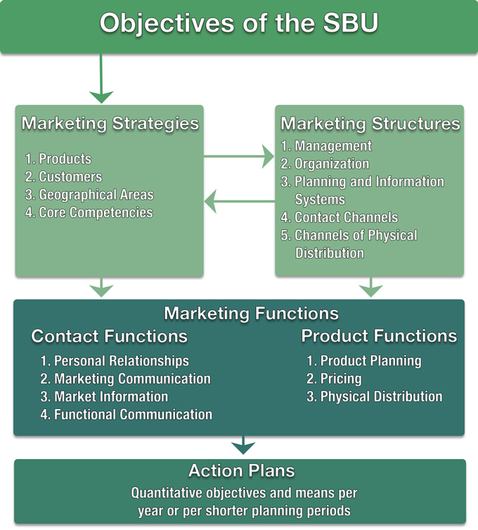 The Integrated Model of Marketing Planning