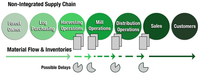 A Supply Chain. Adapted from Hill