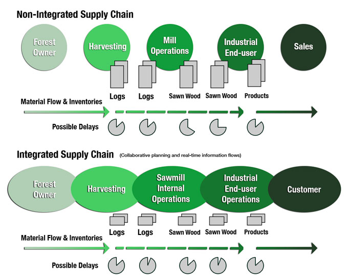 Difference Between Integrated and non-integrated Supply Chain (Adapted from Hill).