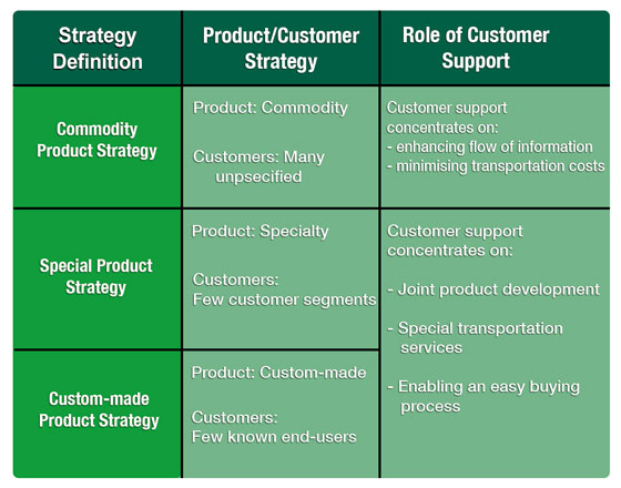Relationship Between Product and Customer Strategies and Customer Support