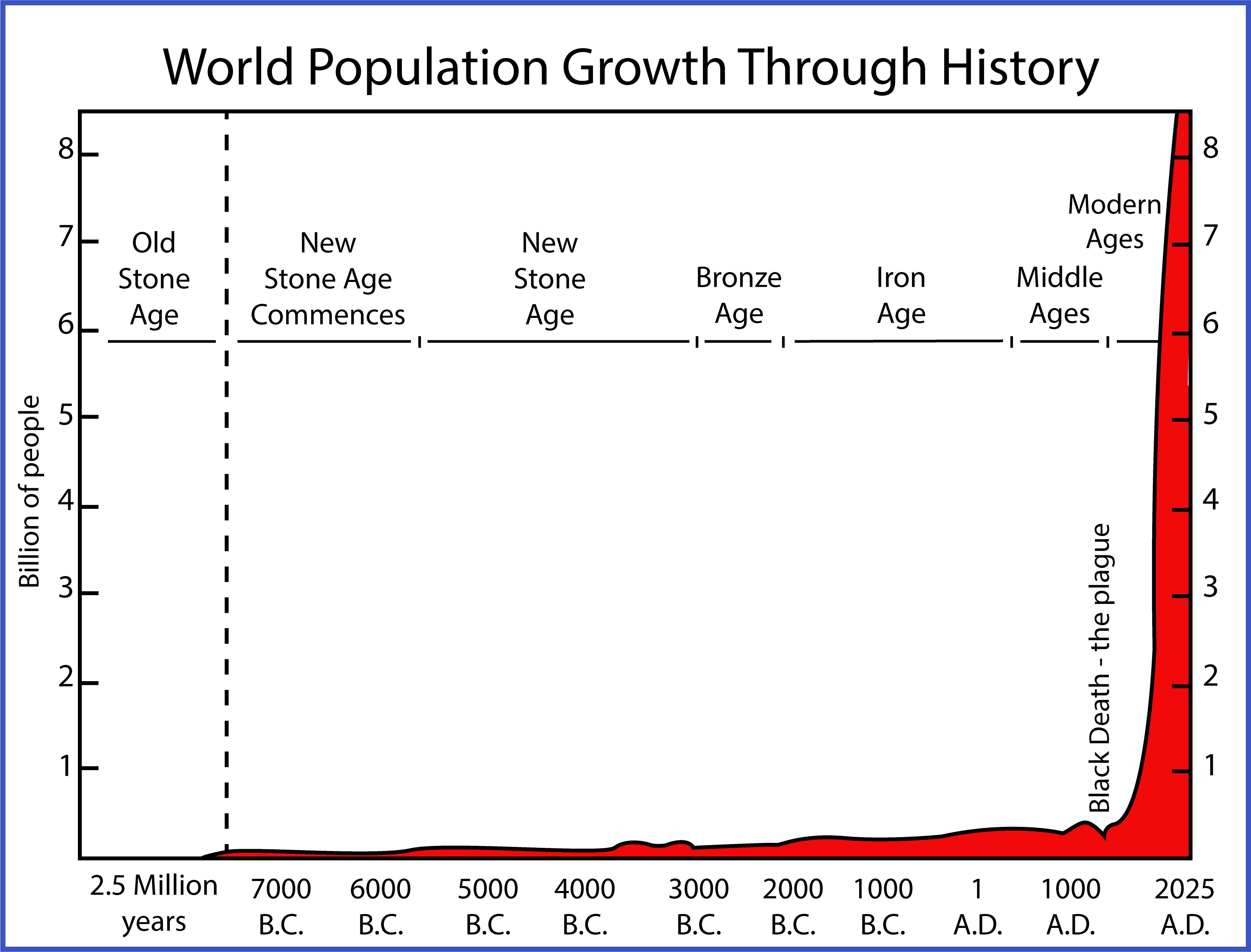 """World population growth"""