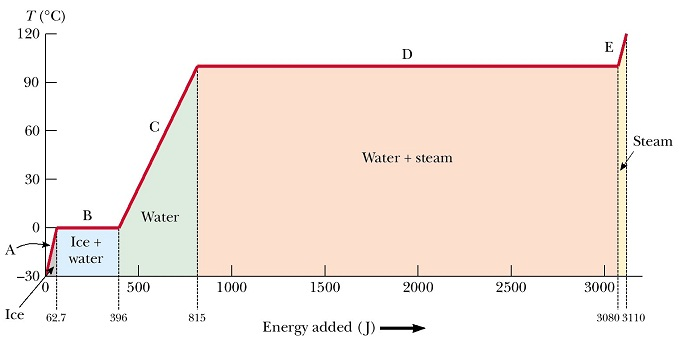 Effects of heat added (ΔH) on the temperature of one gram of water. Starting from ice at -30°C we need to add about 63 J to warm it up to the melting point (line A). About 333 J are required to melt the ice (line B). During this process the temperature stays constant. Once all ice is melted into water adding more heat causes the water temperature to increase until the boiling point (line C). The slope of line C is the heat capacity of water (at constant pressure) cp,water = ΔH/ΔT = 4.2 J/(g°C). Once the water boils any added heat is used to vaporize water and the temperature stays at the boiling point until all water is vaporized. The latent heat of vaporization is ~2270 J/g. Thus, the energy required to vaporize water is more than five times as much as to warm it from 0°C to 100°C.