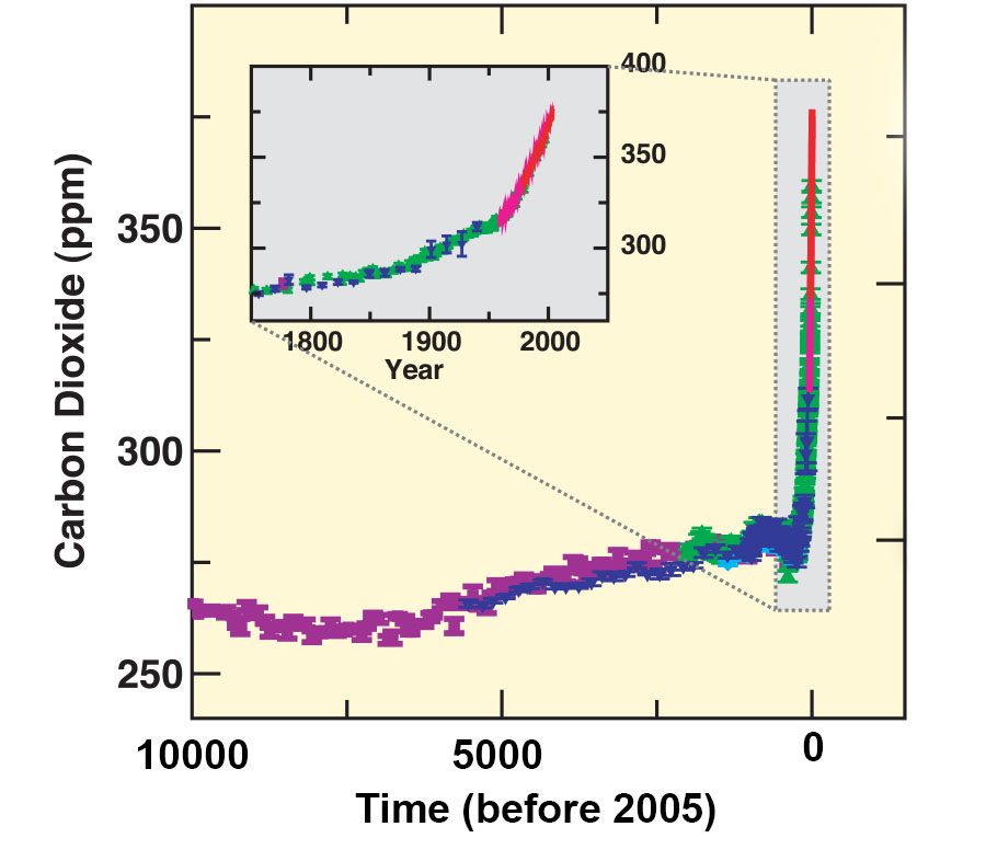 Ice core CO2 measurements of ancient air. The different colors indicate different ice cores. The inset zooms into the last 200 years and includes in red the modern air measurements from Mauna Loa (see Fig. 8 in Chapter 2). Note that the ice core measurements agree well with the modern data where they overlap. From IPCC (2007).