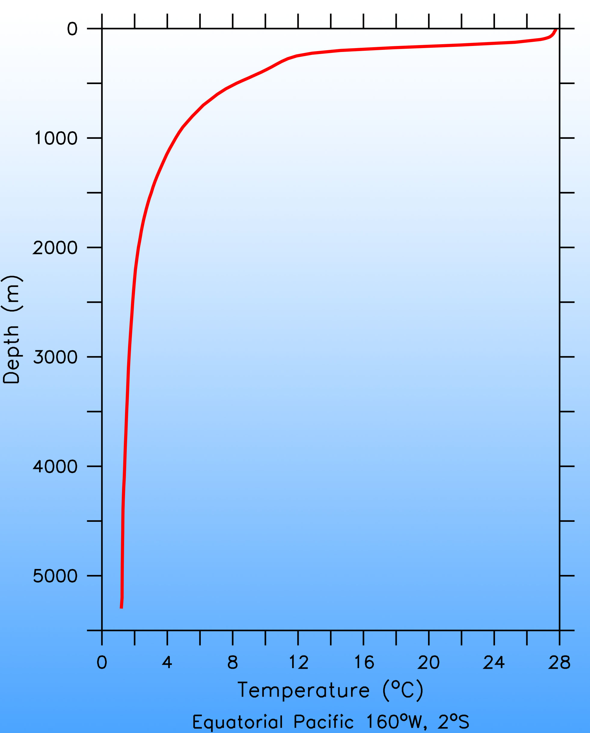 Typical Temperature Profile with Depth in the Ocean.