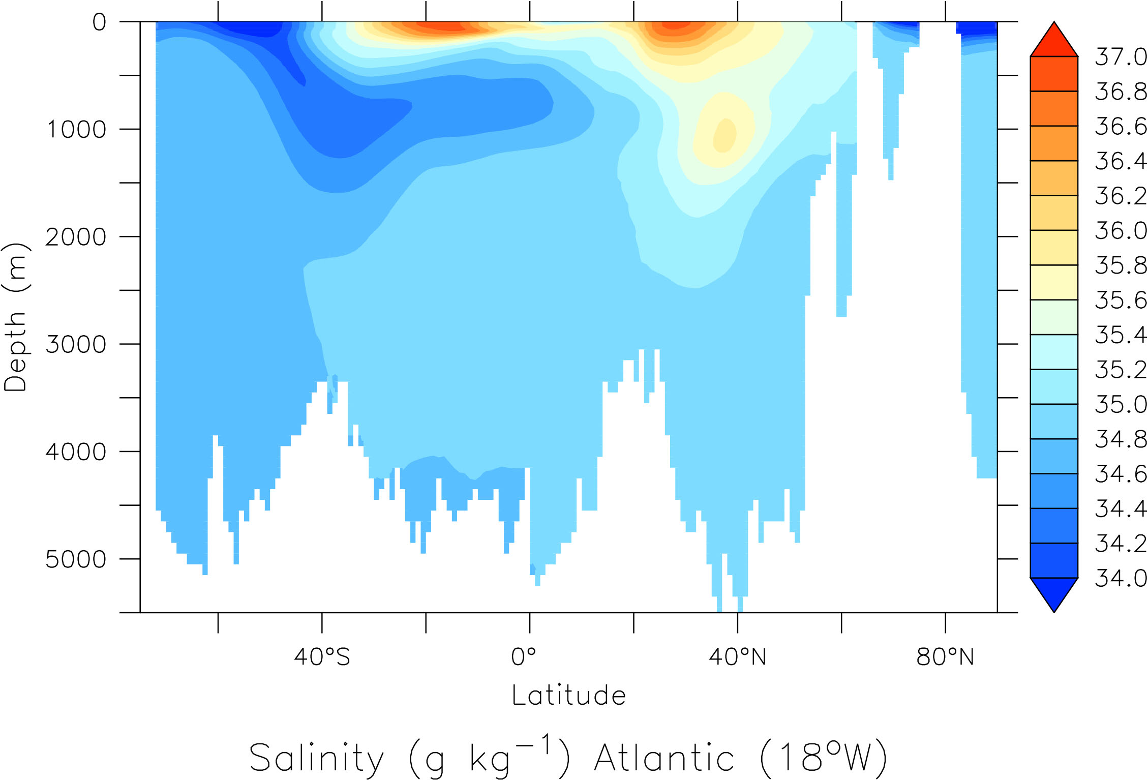 Salinity (in grams salt per kg of sea water) section through the Atlantic ocean at 18°W as a function of latitude and depth.