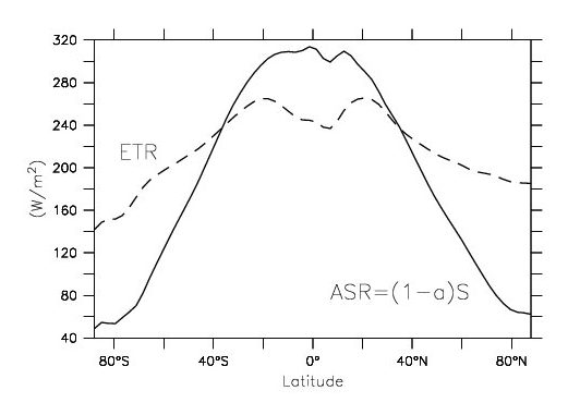 Absorbed solar radiation (ASR, solid) and emitted terrestrial radiation (ETR, dashed) zonally averaged as a function of latitude from satellite data of Earth's Radiation Budget Experiment.